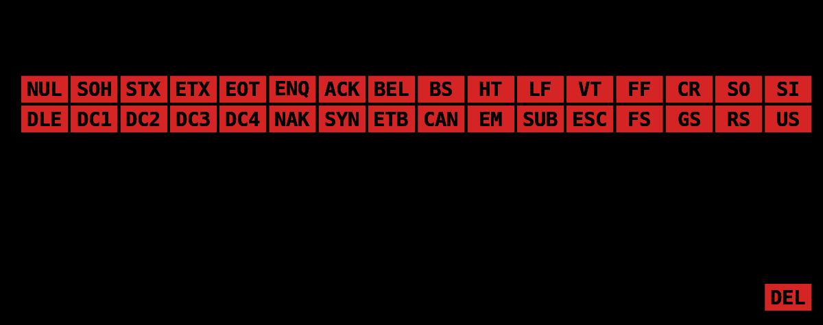 Latin négyzet