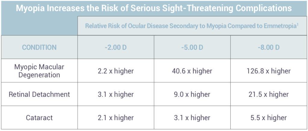 myopia az ájurvéda