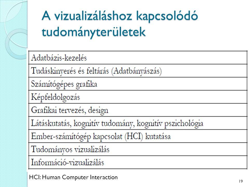 az emberi látáskutatás módszerei