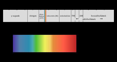 Az UV-sugárzás előnyei és hátrányai