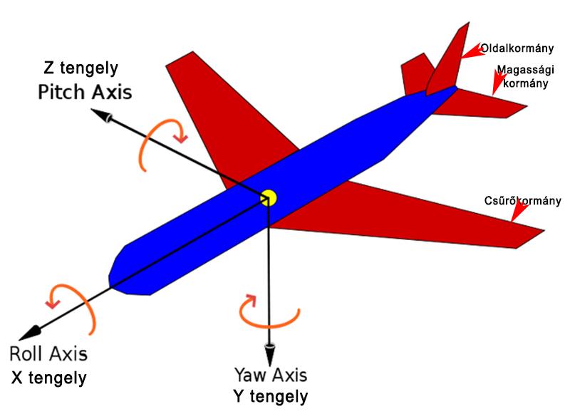 Repülési alapfogalmak – Wikipédia
