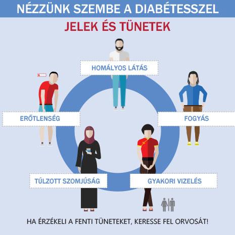 Cukorbetegek látásromlása