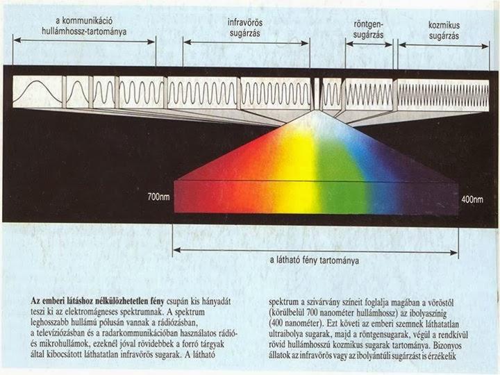 hang a látáshoz öt gyakorlat a látás javítására