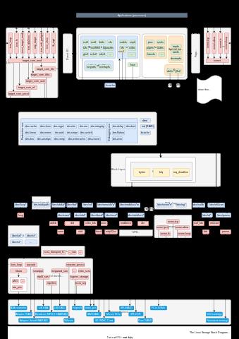 otthoni látásvizsgálati diagram