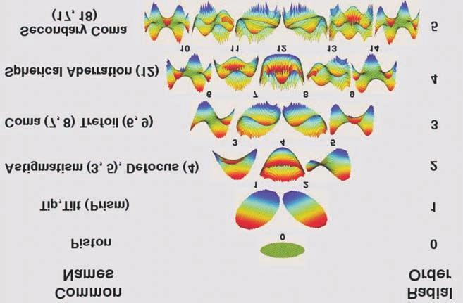 progresszív myopia gyermekkorban