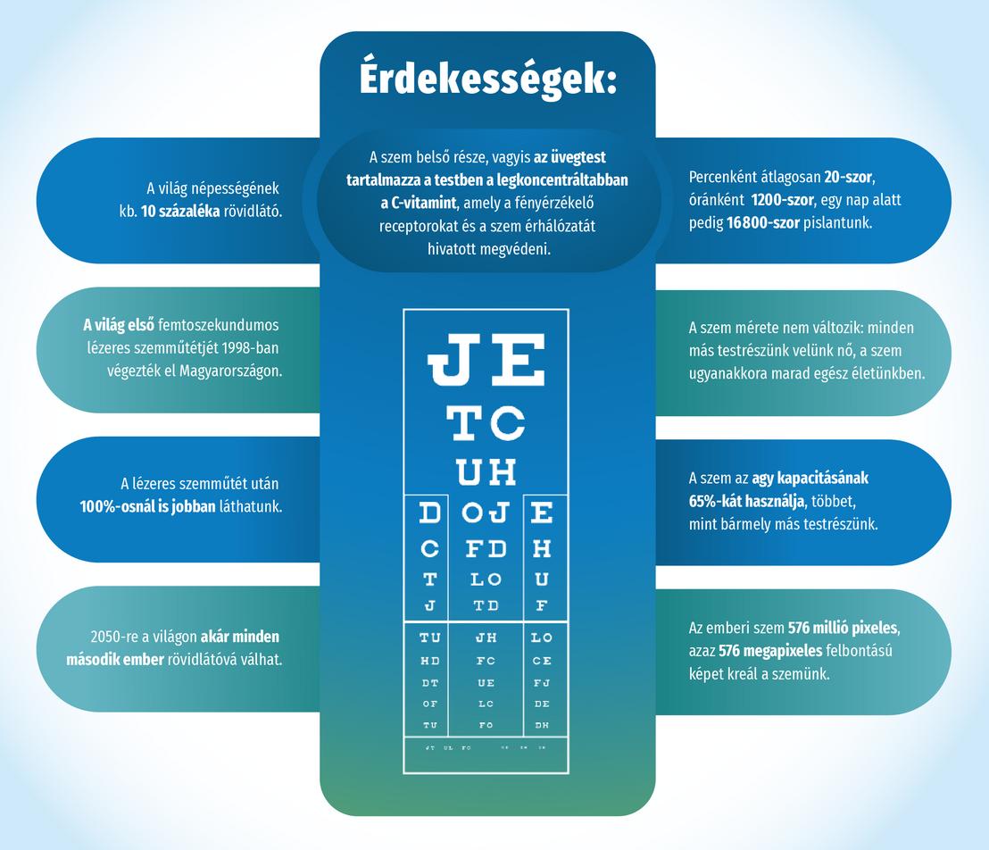 A látás kezelése mínusz 1