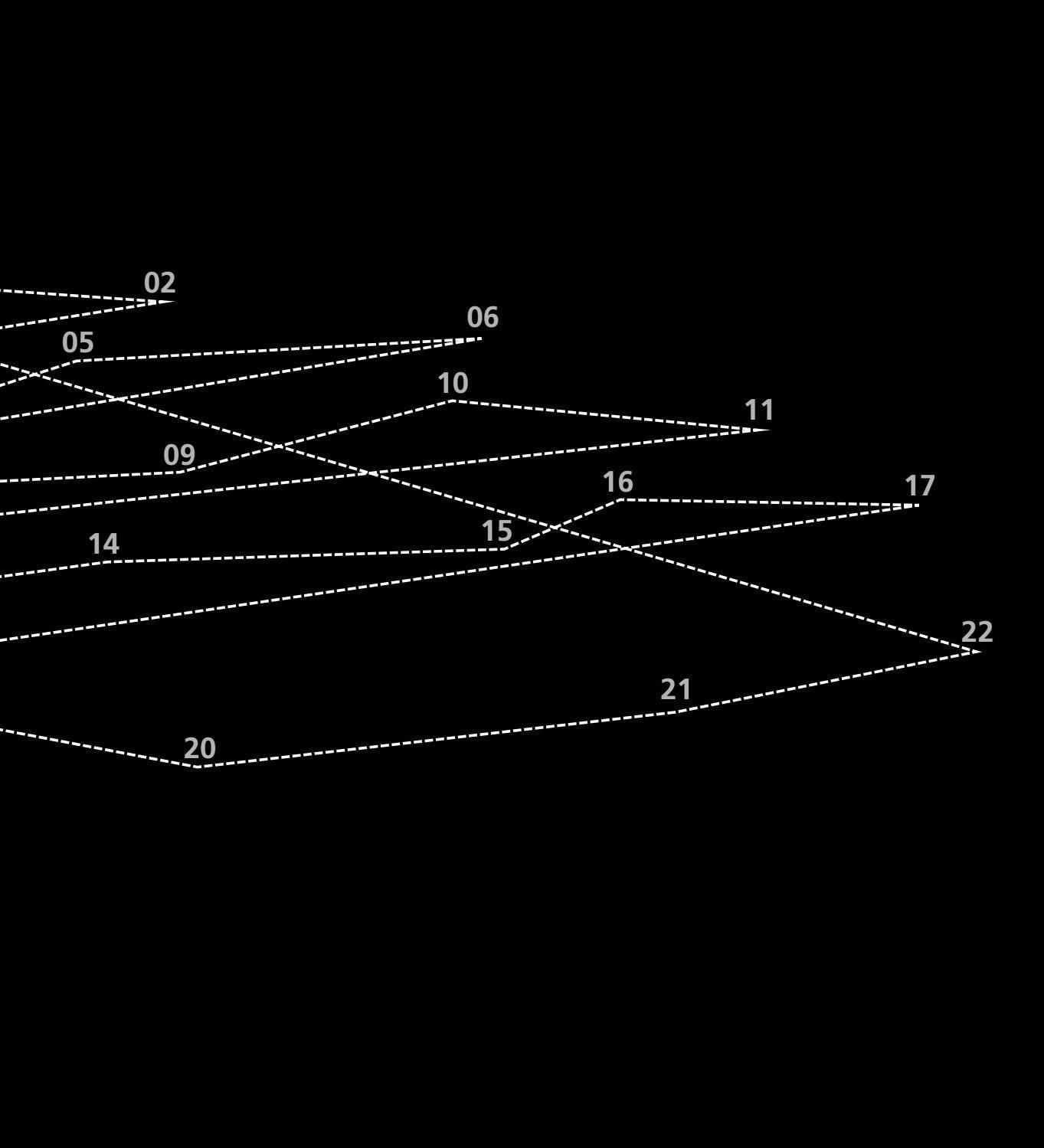 hogyan lehet megérteni a látás nullát