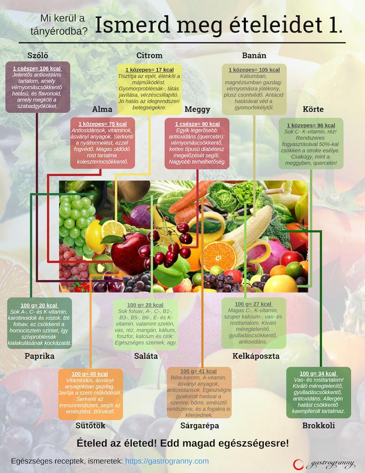 gyümölcsök és zöldségek látásra jó)