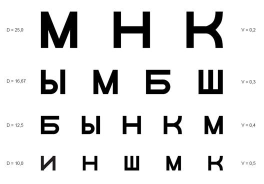 Táblázat a látásélesség javítására Látás helyreállítási táblázat letöltése