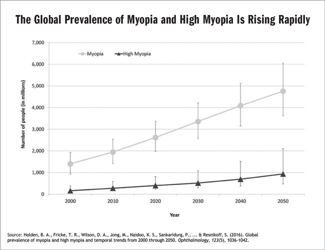 myopia emberekben