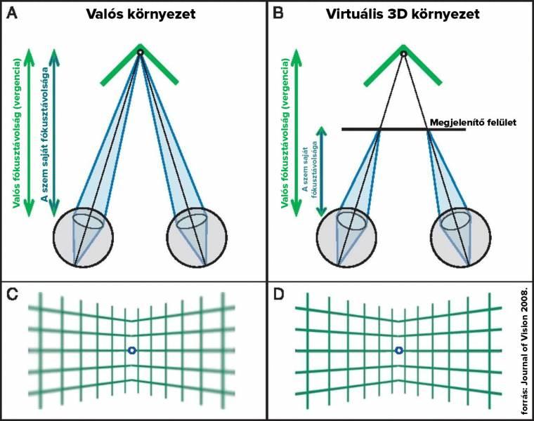 Különféle tényezők hatása az emberi látásra - berekinyaralas.hu