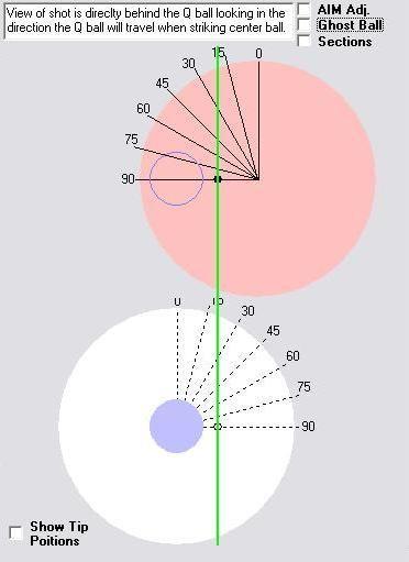 GOST látásvizsgálati táblázat