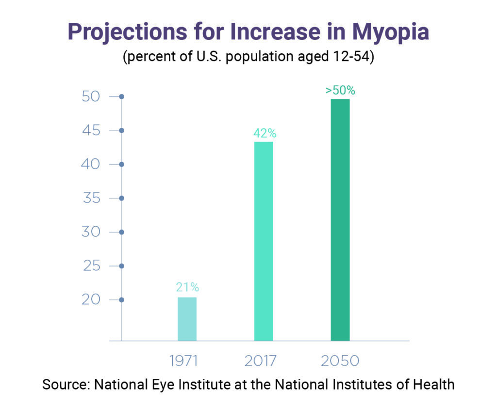 ál myopia