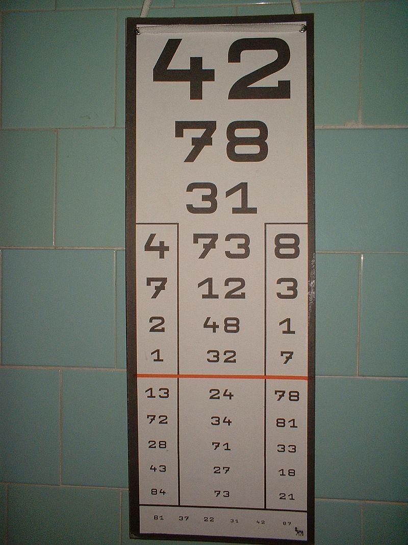 A látásélesség-táblázat segítségével, látási képesség f.é.