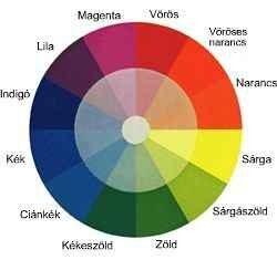 Deuteranopia - a színes látás hiánya