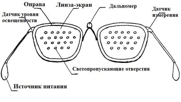 szemüveg szimulátor rövidlátás kezelése