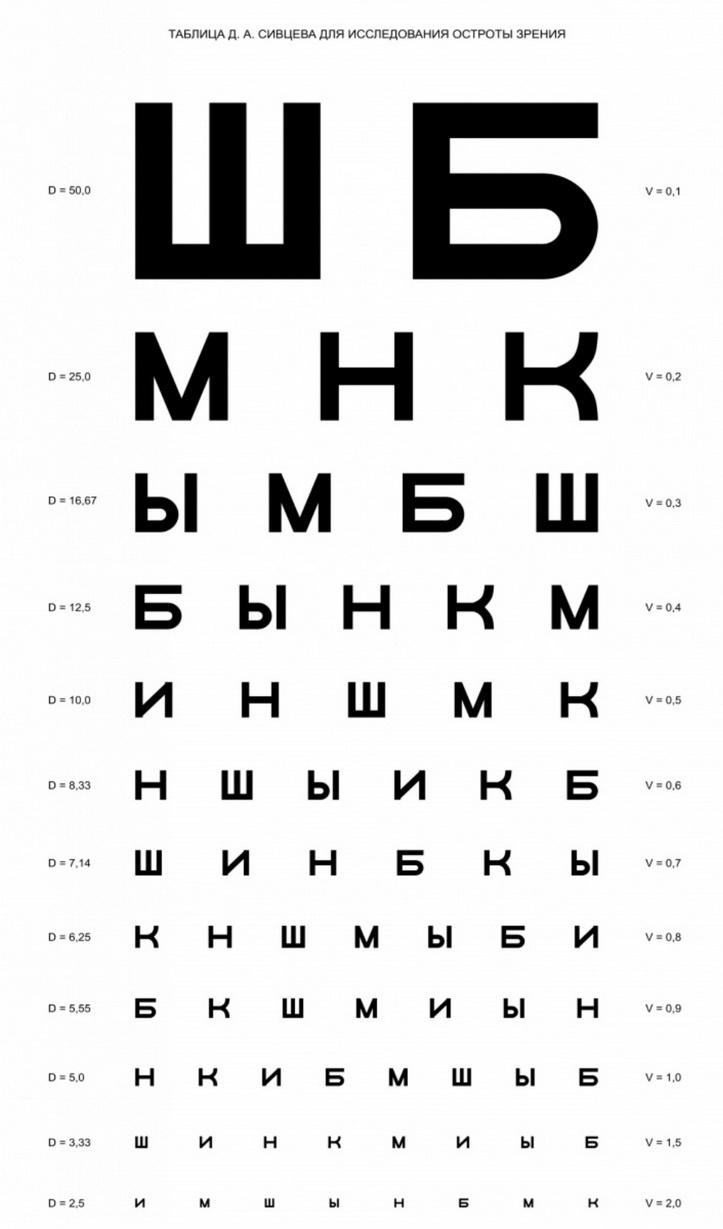 a látásélesség aránya évente